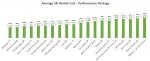 Ski Rental Pricing