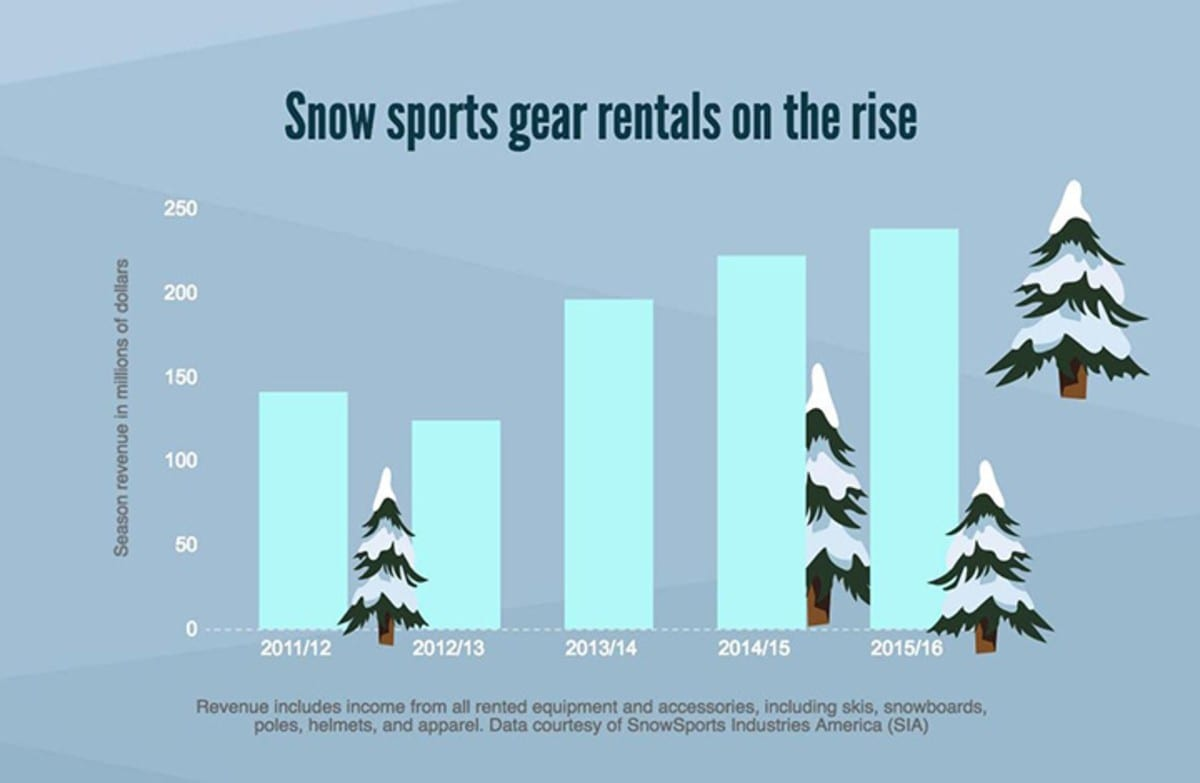 ski rental infographic