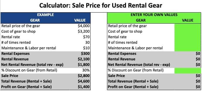 rental gear sales pricing calculator